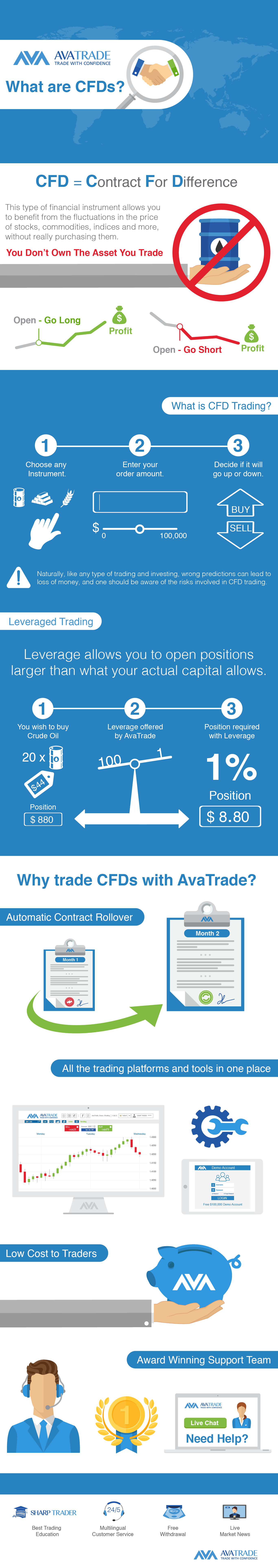 CFDs Infographic