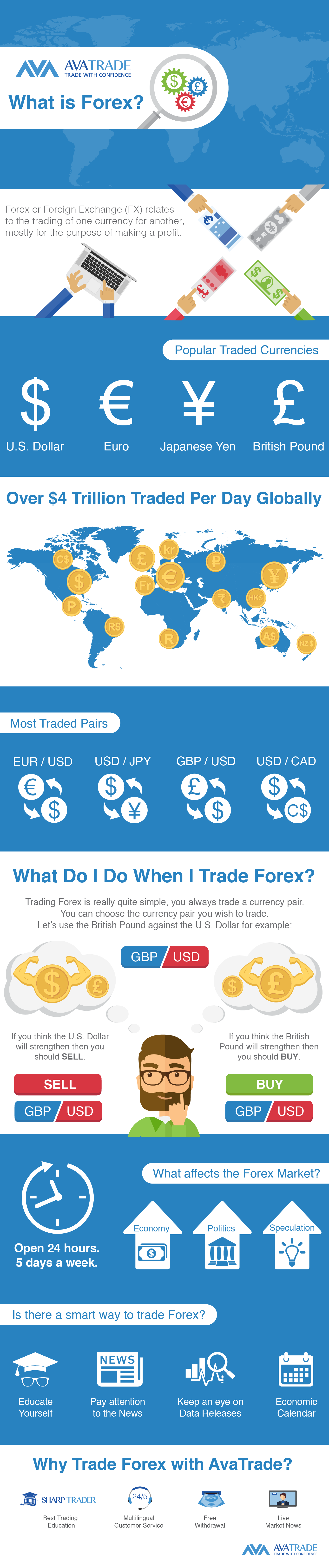 Forex Infographic