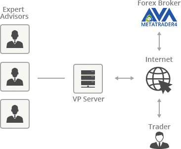 Using EAs (expert advisors) for MT4 with VPS