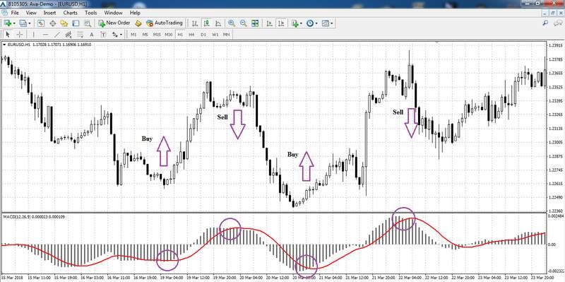 indicator signals