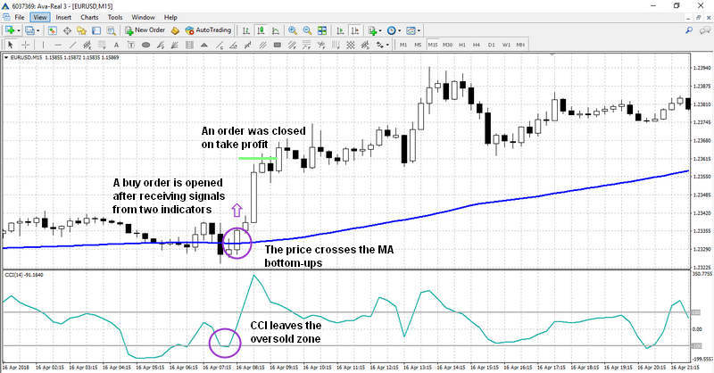 A buy signal using CCI + МА Strategy