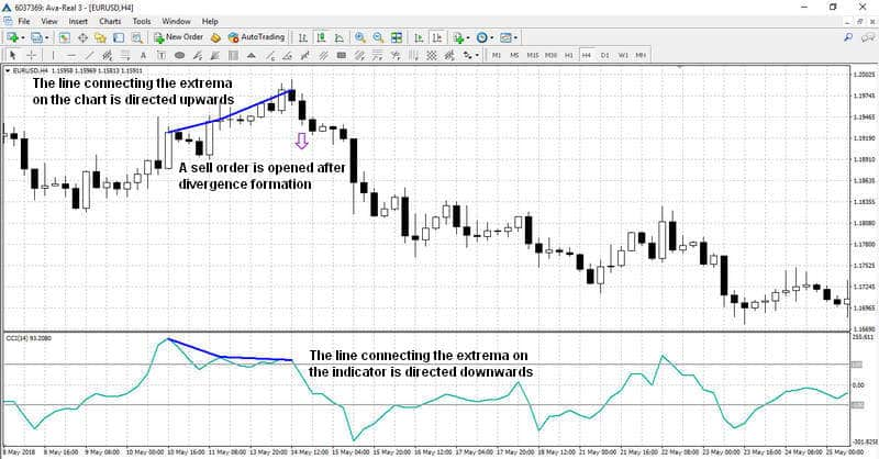 A sell by divergence signal