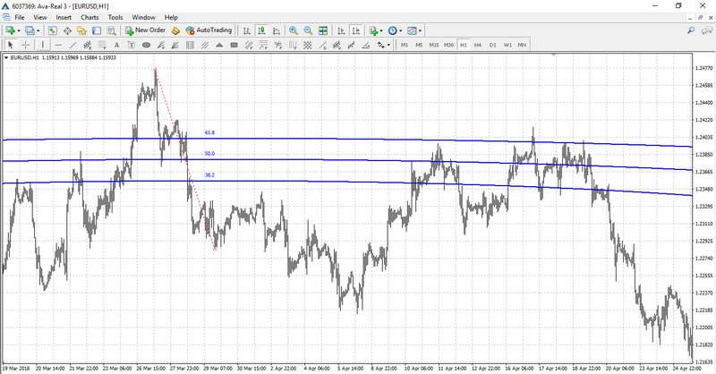 Fibonacci Trading Arcs on the chart