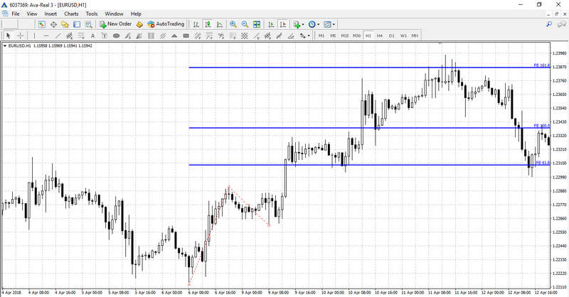 Fibonacci Trading Extensions on the chart