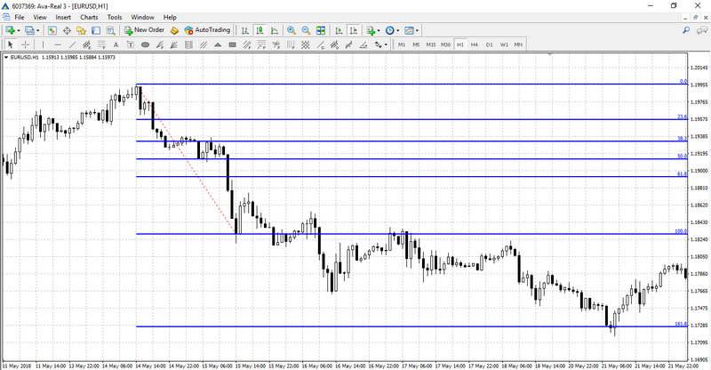 Fibonacci Trading on the chart