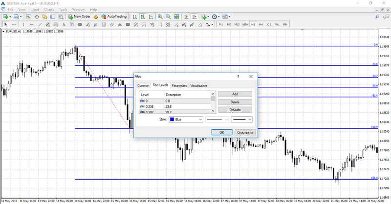 Adjusting Fibonacci Lines