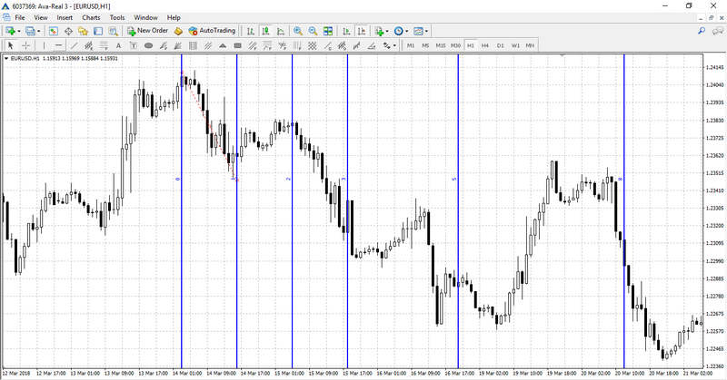 Fibonacci Trading Time Zones on the chart