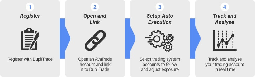Automated Trading - DupliTrade